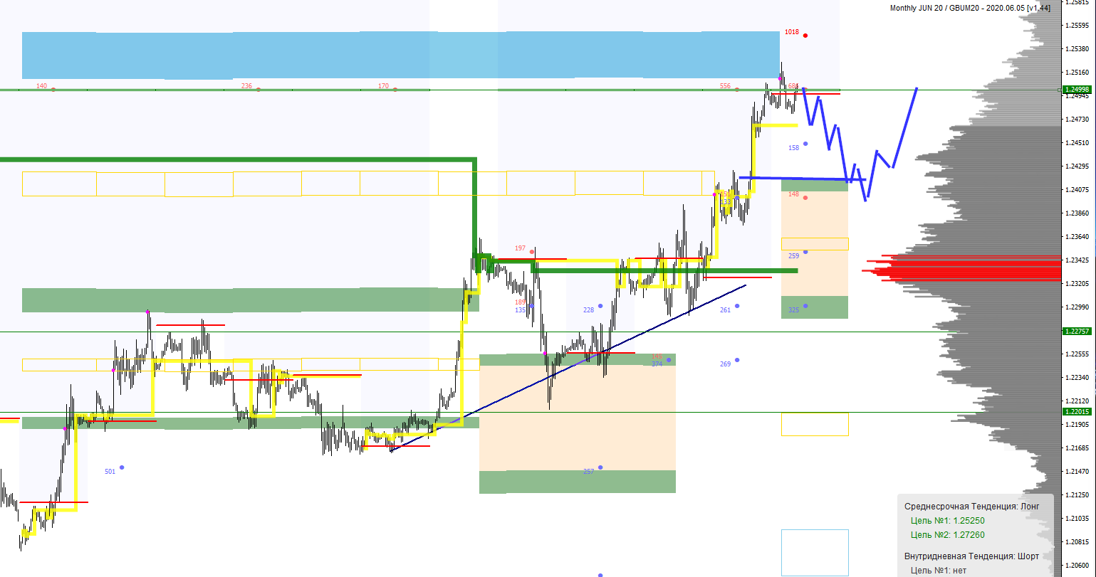 Аналитика по паре GBP/USD на 2 июня