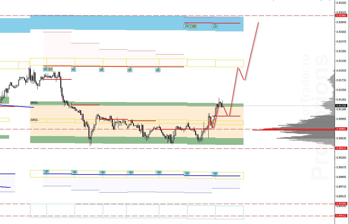 Аналитика по паре USD/CHF на 17 сентября