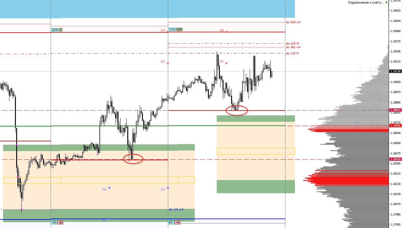 Аналитика по паре EUR/USD на 25 ноября