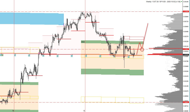 Аналитика по паре USD/CHF на 1 октября