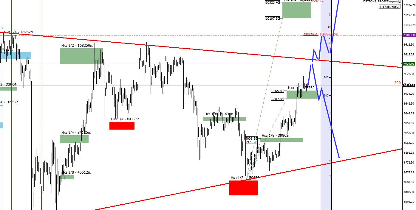 Ситуация на рынке на 29 мая. Выйдем ли из треугольника ?