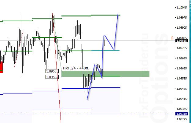 EUR/USD. Сейчас на рынке