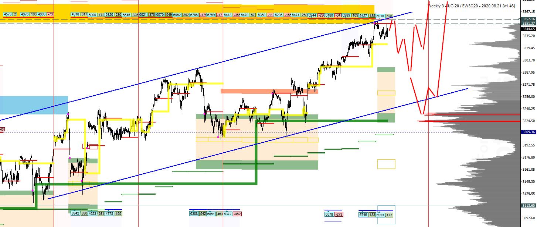 SPX500. Ситуация на рынке на 7 августа