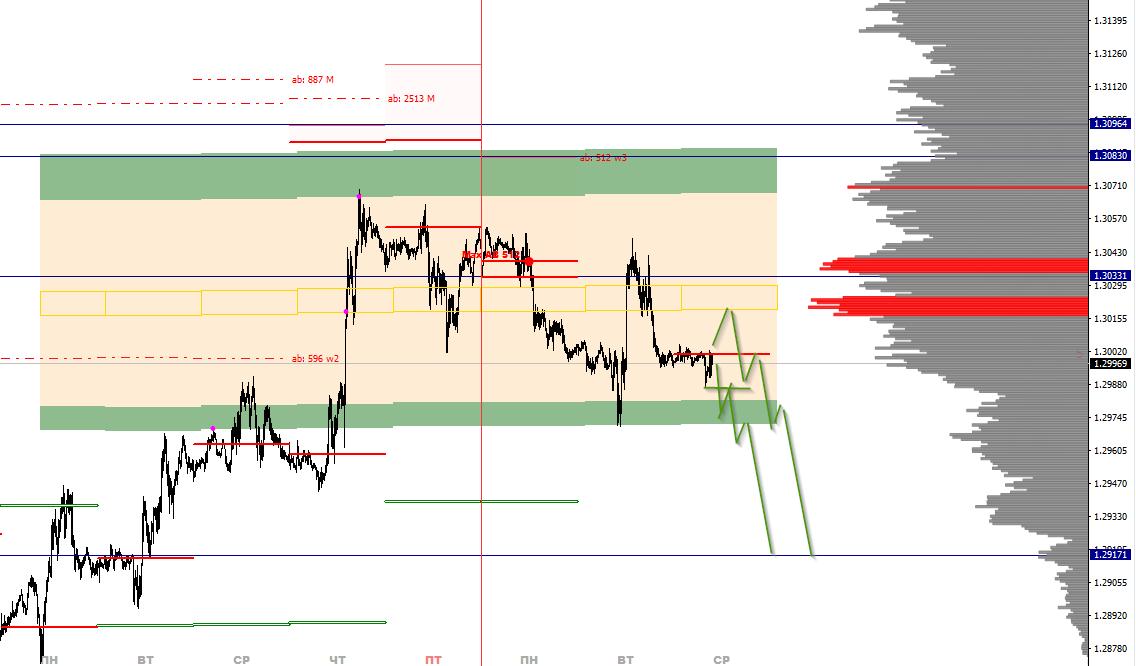 Аналитика по паре GBP/USD на 19 февраля
