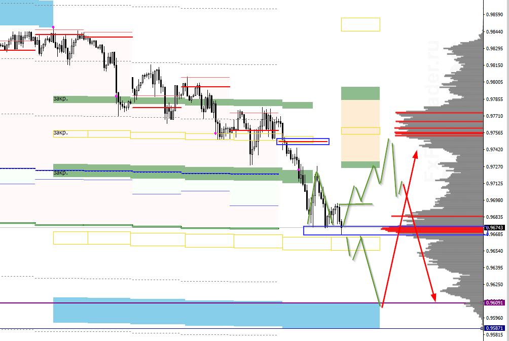Аналитика по паре USD/CHF на 28 февраля