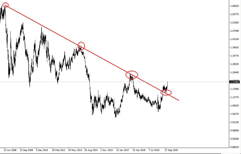 Аналитика по паре EUR/USD на 3 декабря