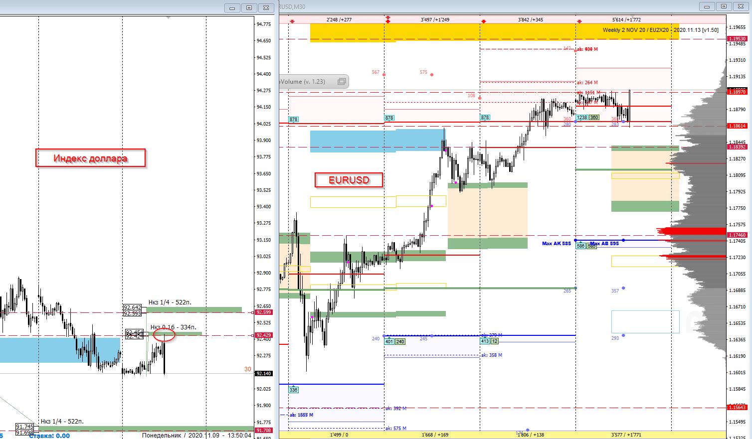 Аналитика по паре EUR/USD на 9 ноября