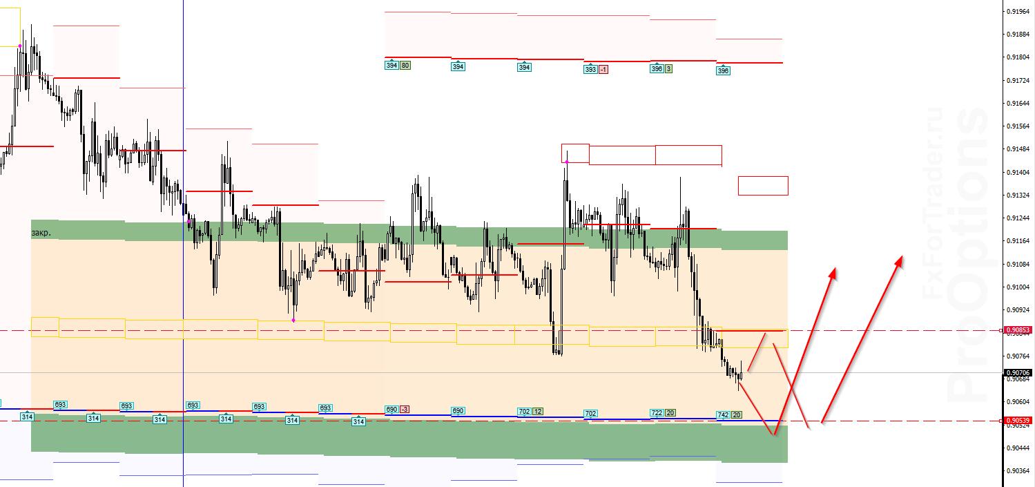 Аналитика по паре USD/CHF на 26 ноября