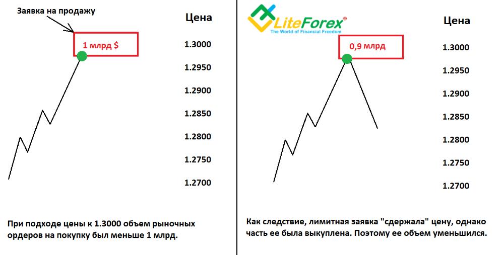 Пример покупки и продажи евро на форекс