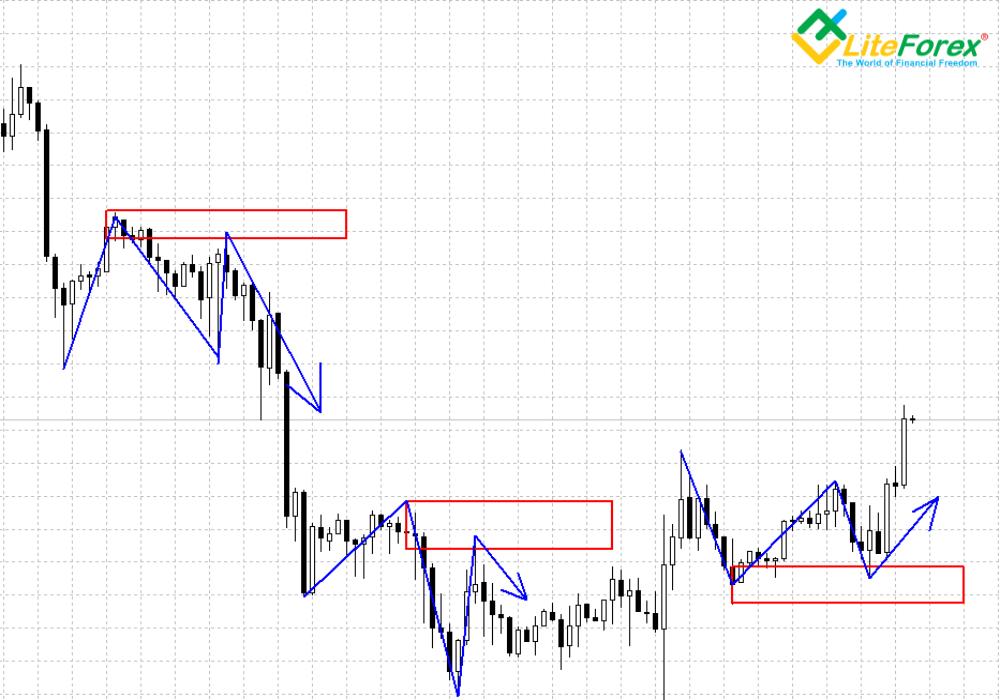 Евро/Доллар, Н1