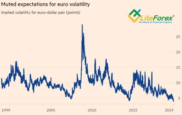 Евро. Фундаментальный взглад