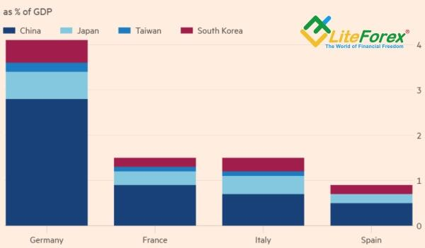 Обвал евро. Фундаментальный анализ 14 февраля