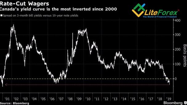 Динамика канадской кривой доходности