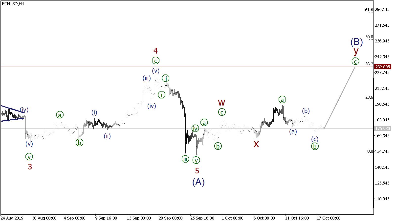 Прогноз криптовалют Биткоин, Рипл и Эфириум
