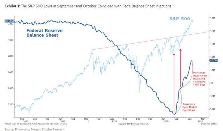 """Центробанки надувают очередной """"пузырь"""". Чем это грозит?"""