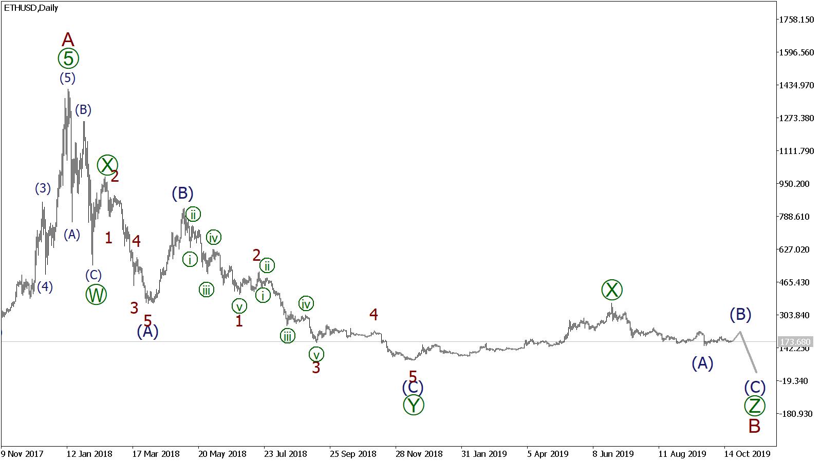 Волновой анализ и прогноз криптовалют на неделю