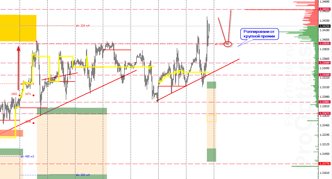 Аналитика по паре GBP/USD на 1 декабря