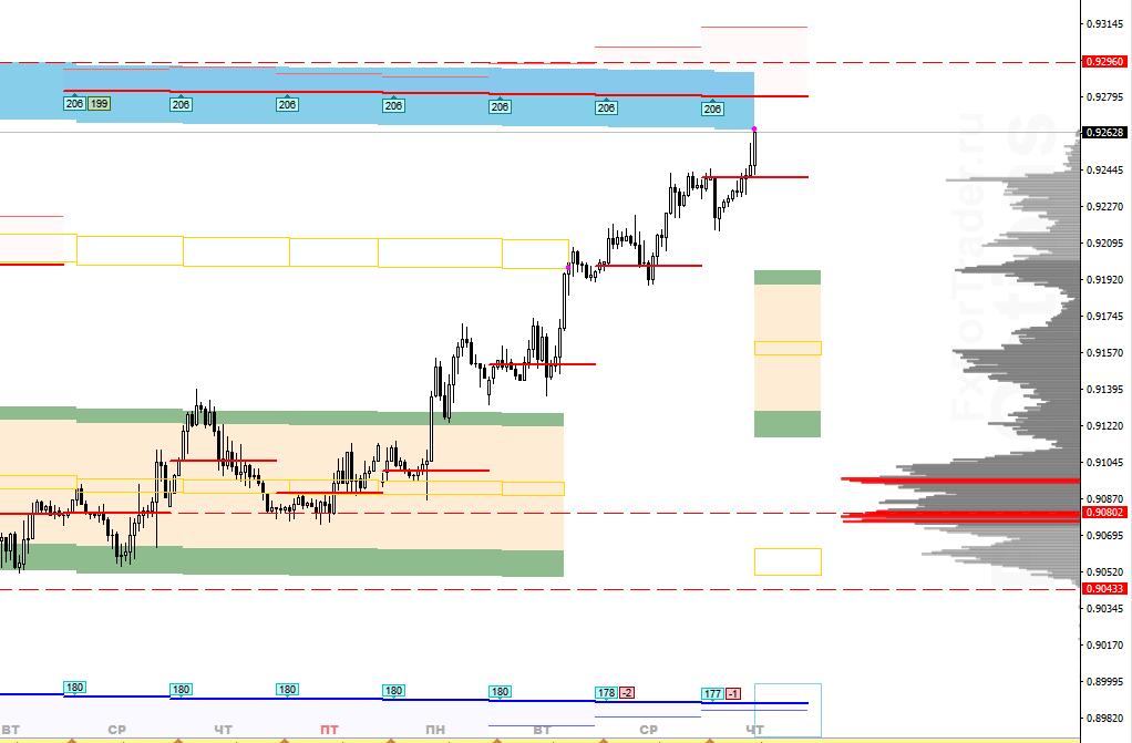 Аналитика по паре USD/CHF на 24 сентября