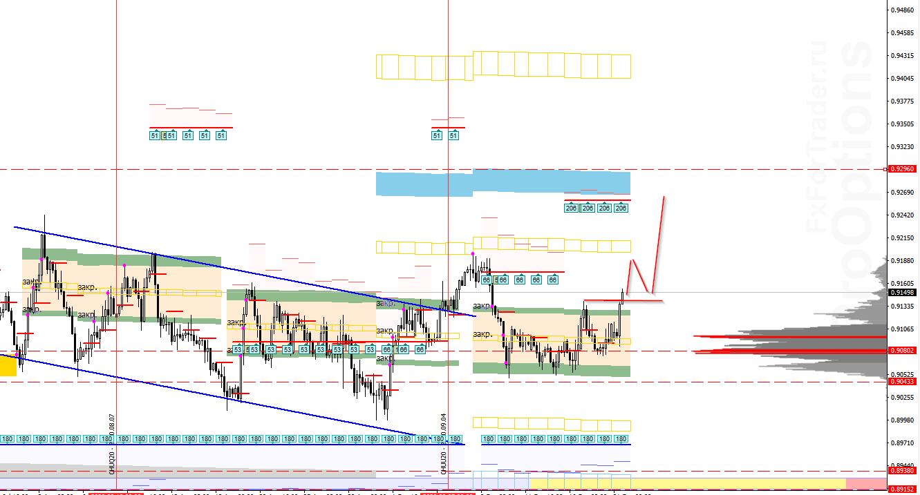 Аналитика по паре USD/CHF на 21 сентября
