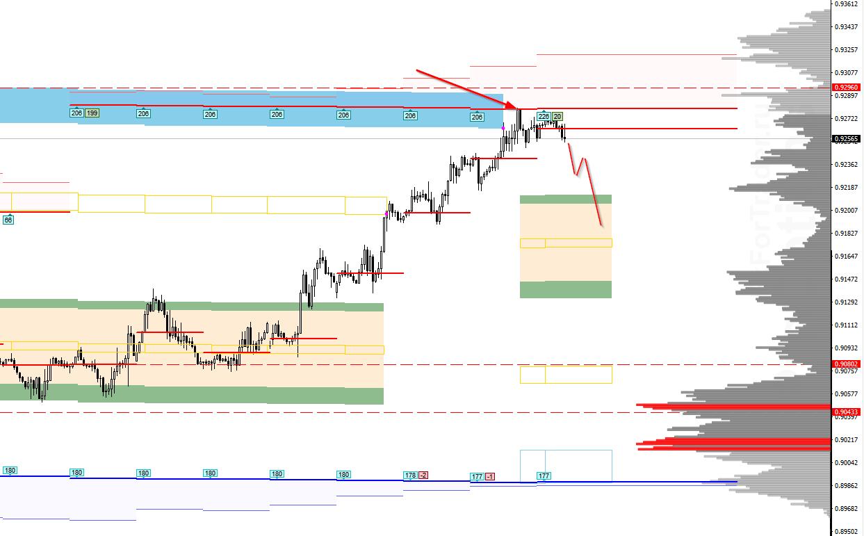Аналитика по паре USD/CHF на 25 сентября