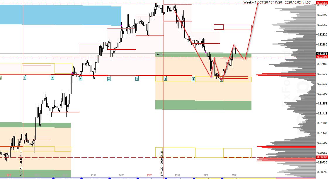 Аналитика по паре USD/CHF на 30 сентября
