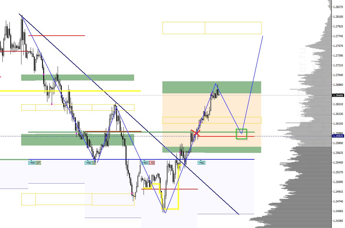Аналитика по паре GBP/USD на 16 июня