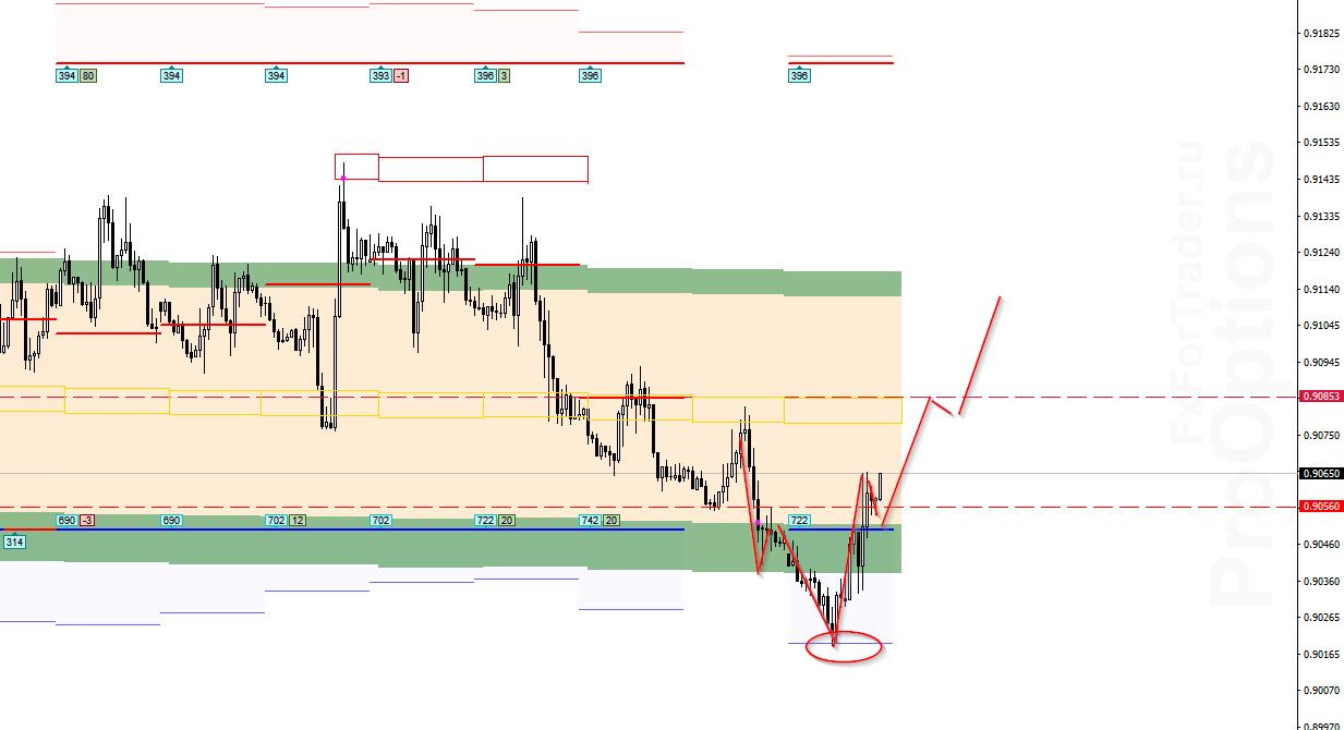 Аналитика по паре USD/CHF на 30 ноября
