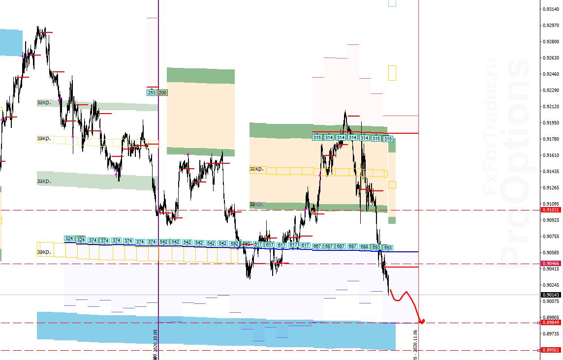 Аналитика по паре USD/CHF на 6 ноября