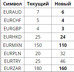 2018-08-30 14_32_57-Спреды форекс для пар с евро _ Фреш Форекс.png