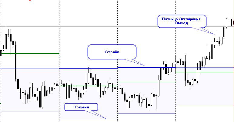 Пример опционных уровней на основе отчетов биржи CME