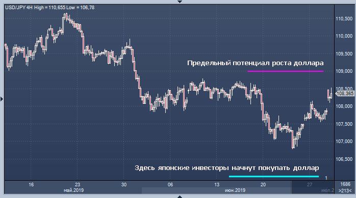 Nissay Asset Management Corp.: Рост доллара к иене вряд ли продолжится