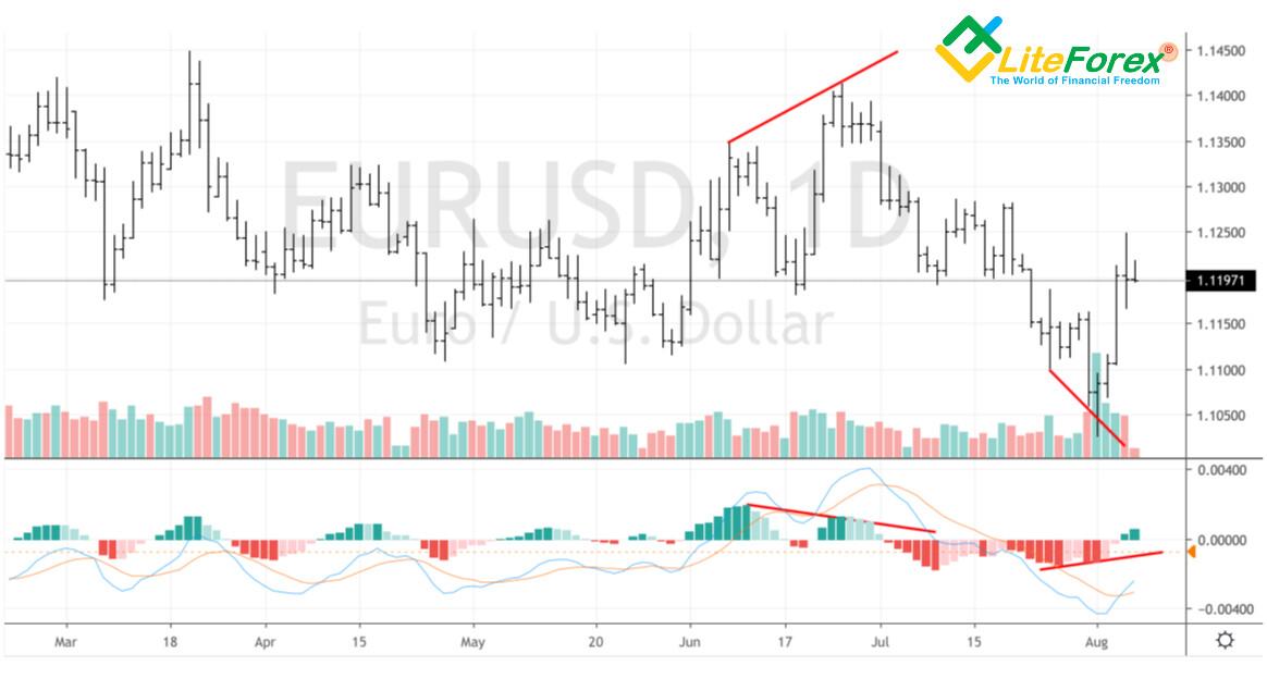 Дивергенция евро
