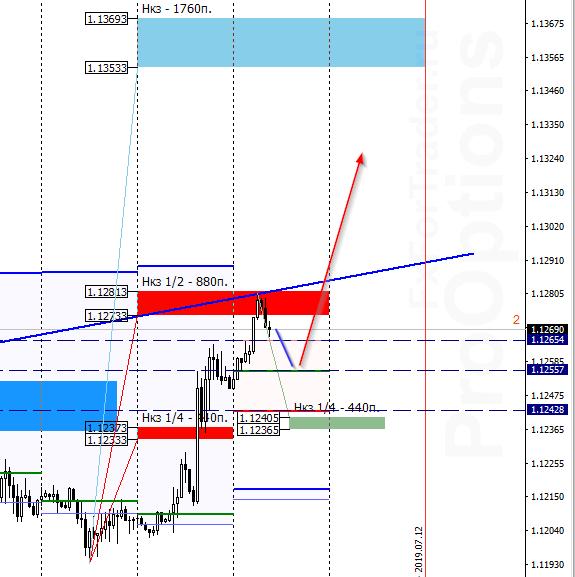 Аналитика евро доллар