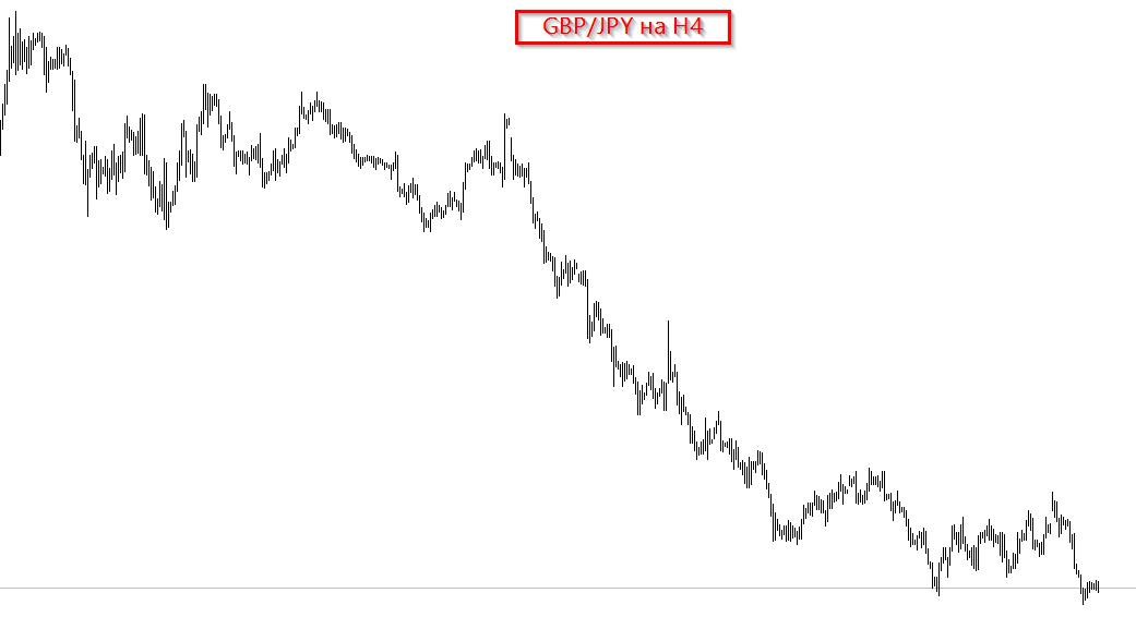 График GBP/JPY на четырехчасовом таймфреме