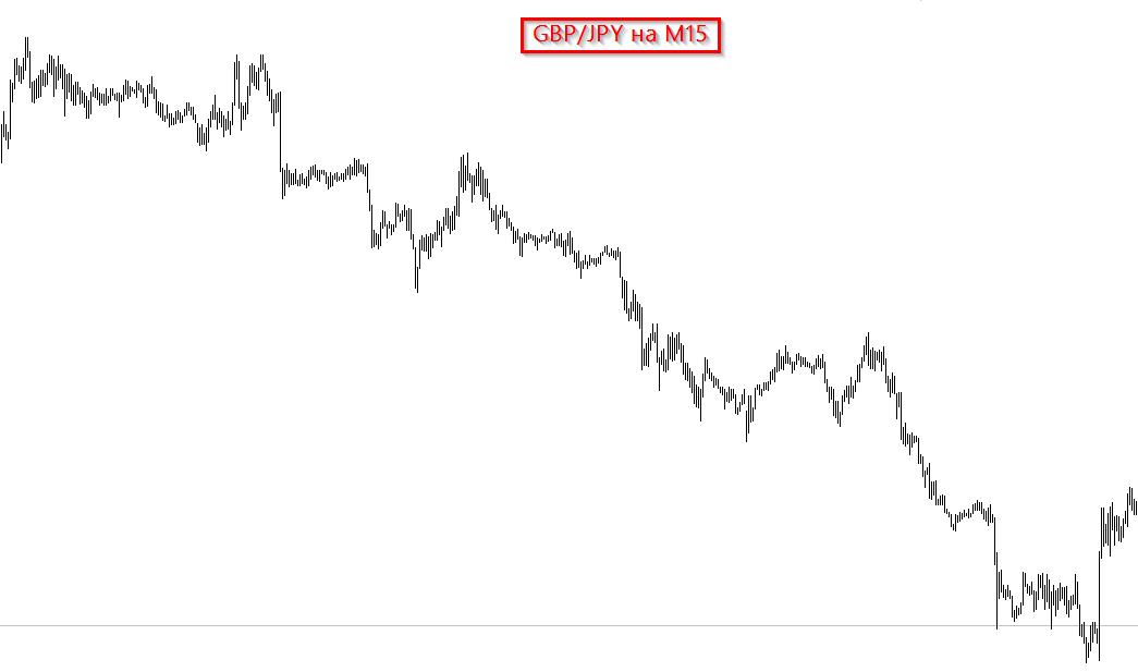 График GBP/JPY на 15-минутном таймфрейме