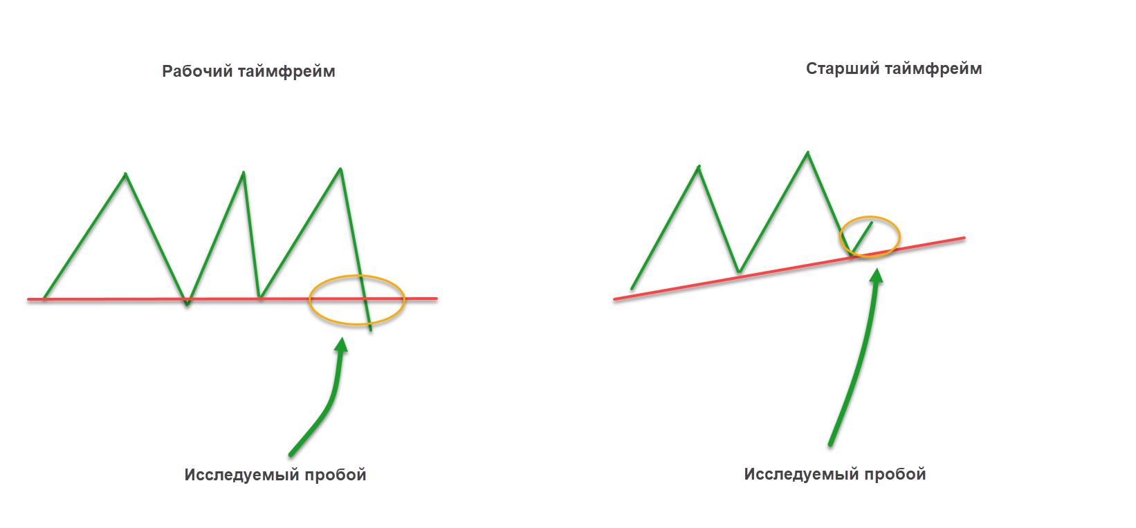 Схема пробоя уровня на форекс