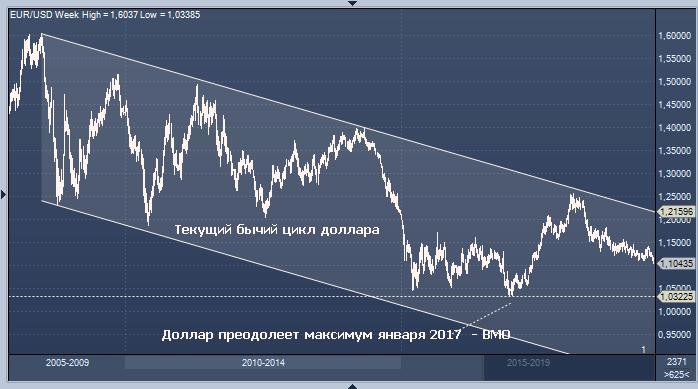 курс доллар, перспектива.png