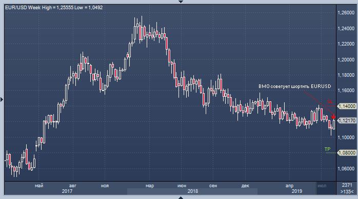 Ослабление евро.png