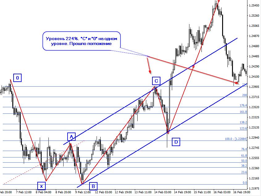 Pattern5_0 - [EURUSDk,H1].png
