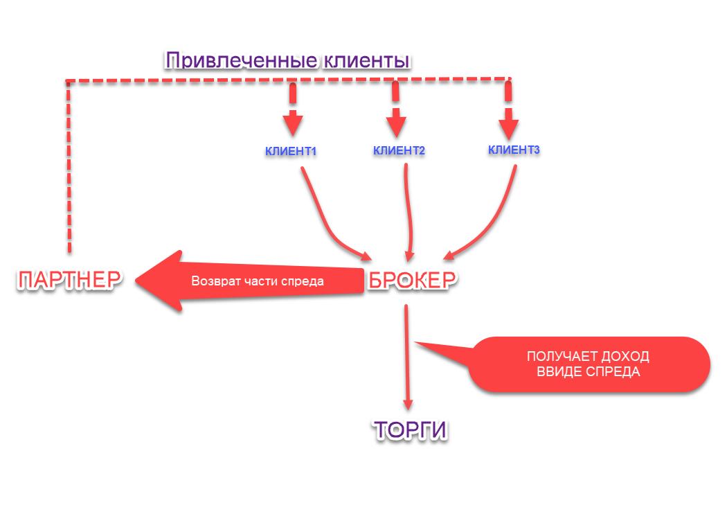 Схема партнерского вознаграждения на форекс