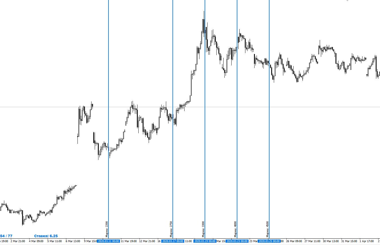 Пример пара USD/RUR