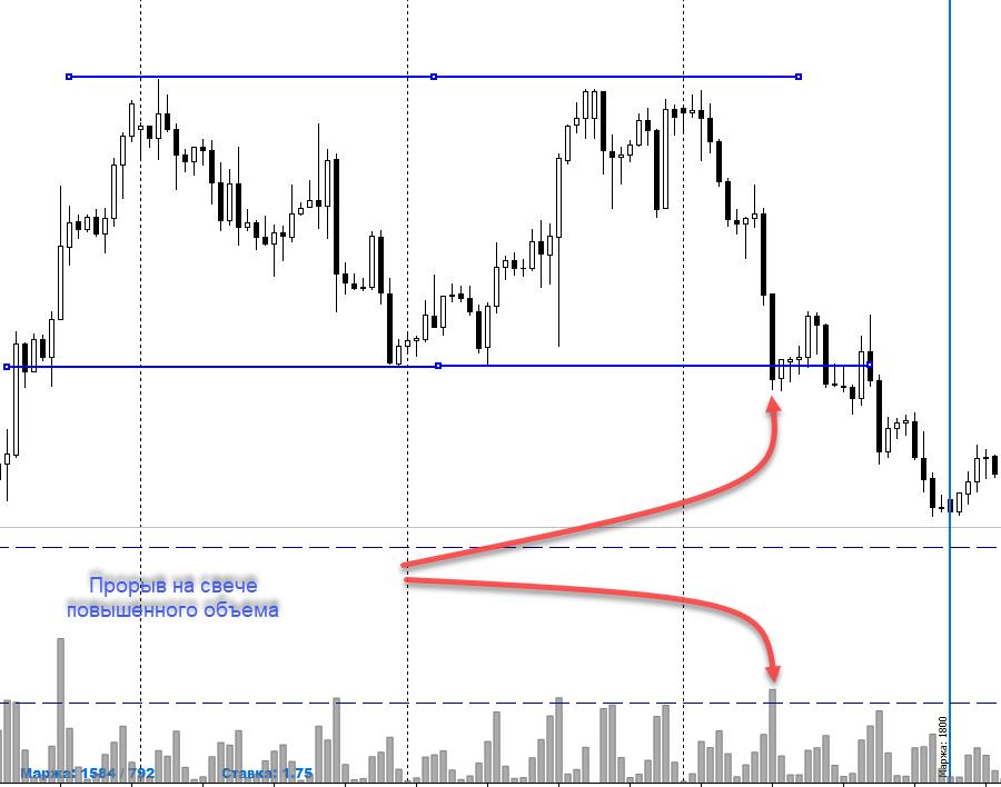 Евро по VSA анализу